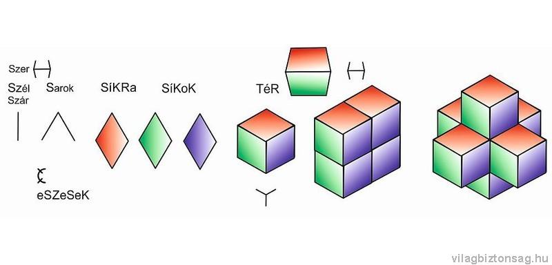 rovással megérthető téridő szerkezet
